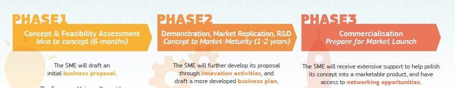 strumento per le PMI