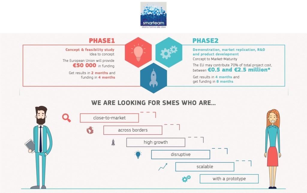 Fondi europei per le PMI: primi posti per le imprese italiane