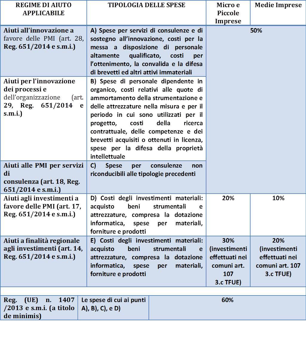 tabella regimi-bando filiere sisma